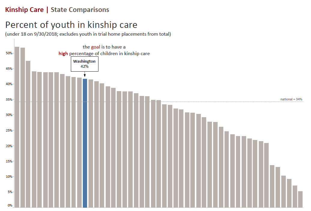 Percent of youth in kinship care