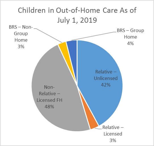 Children in out of home care as of July 1, 2019