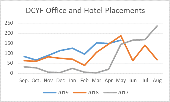 DCYF Office and Hotel Placements